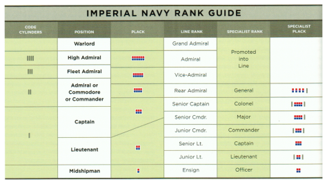 Essential-Guide-To-Warefare-Imperial-Ranks.png
